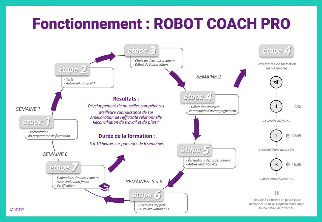 Formation à distance ROBOT COACH
